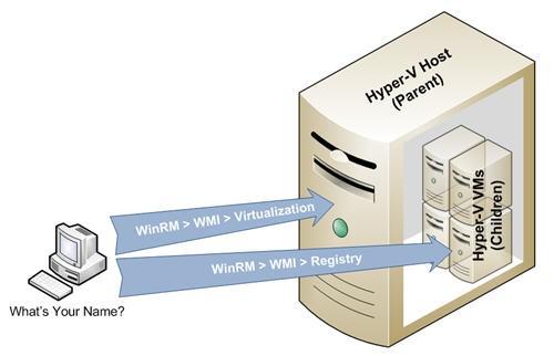 WinRM | Cloud Robots