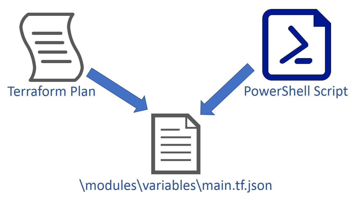 Json Variables